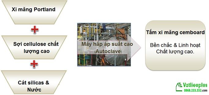 quy trình sản xuất tấm xi măng cemboard