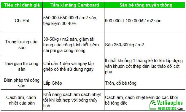 so sánh tấm smartboard làm sàn