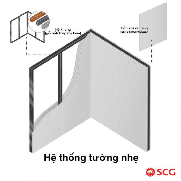 tuong nhẹ cemboard